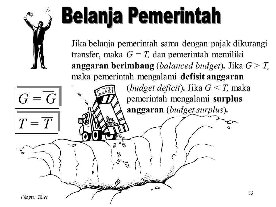 33 Chapter Three Jika belanja pemerintah sama dengan pajak dikurangi transfer, maka G = T, dan pemerintah memiliki anggaran berimbang (balanced budget