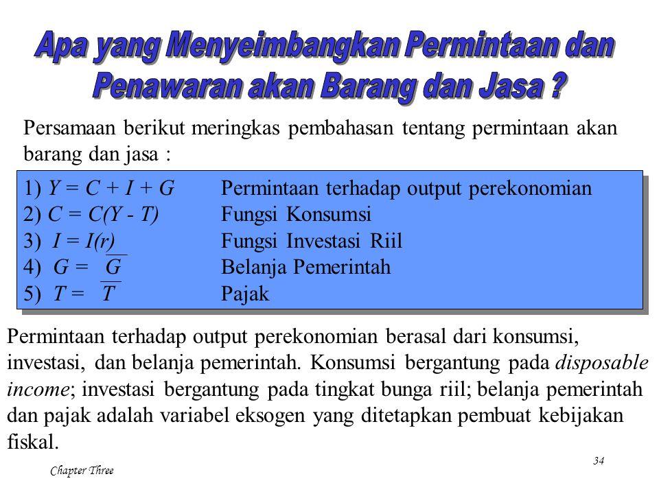 34 Chapter Three Persamaan berikut meringkas pembahasan tentang permintaan akan barang dan jasa : 1) Y = C + I + GPermintaan terhadap output perekonom