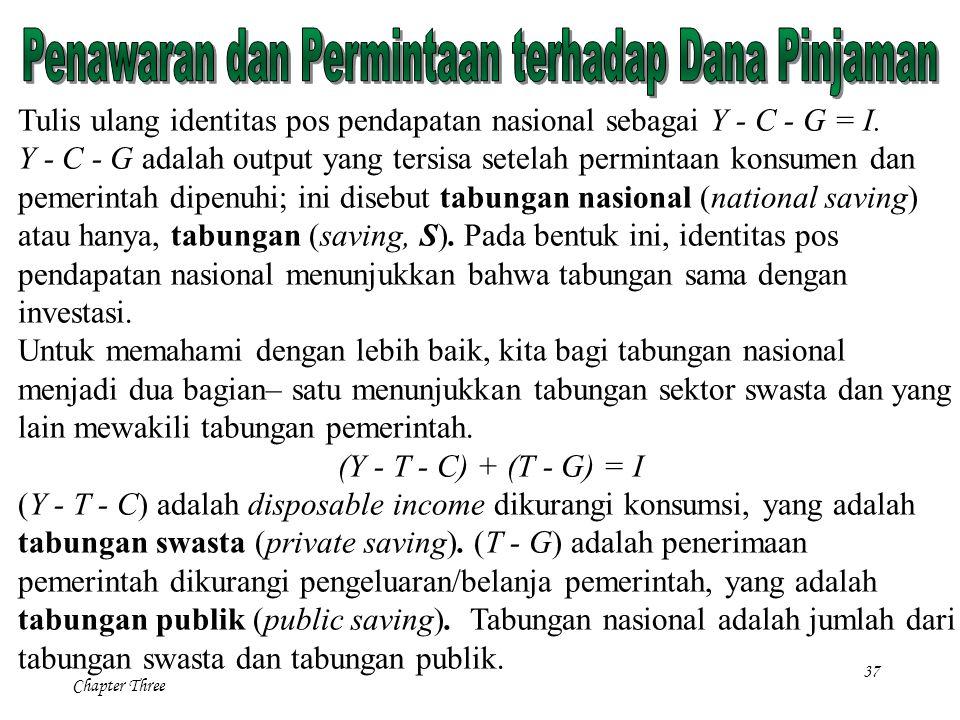 37 Chapter Three Tulis ulang identitas pos pendapatan nasional sebagai Y - C - G = I. Y - C - G adalah output yang tersisa setelah permintaan konsumen