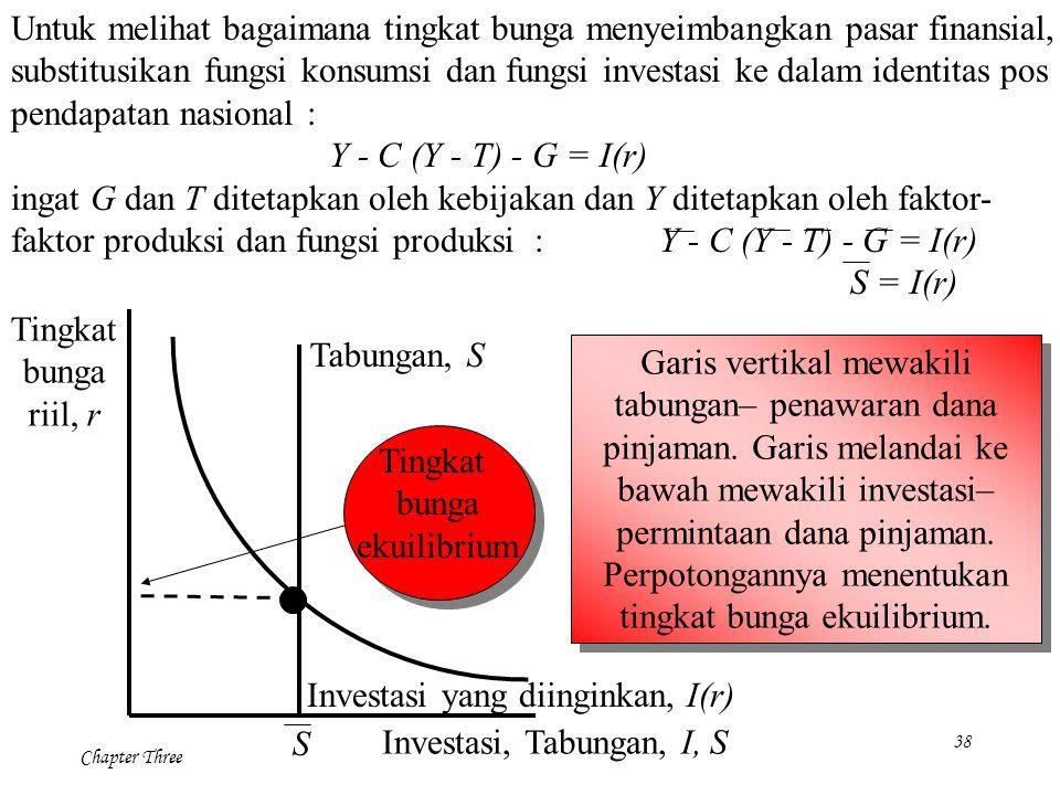 38 Chapter Three Untuk melihat bagaimana tingkat bunga menyeimbangkan pasar finansial, substitusikan fungsi konsumsi dan fungsi investasi ke dalam ide