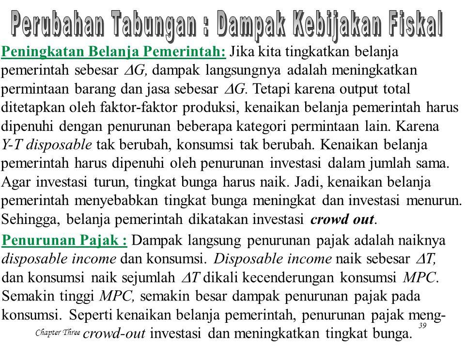 39 Chapter Three Peningkatan Belanja Pemerintah: Jika kita tingkatkan belanja pemerintah sebesar  G, dampak langsungnya adalah meningkatkan permintaa