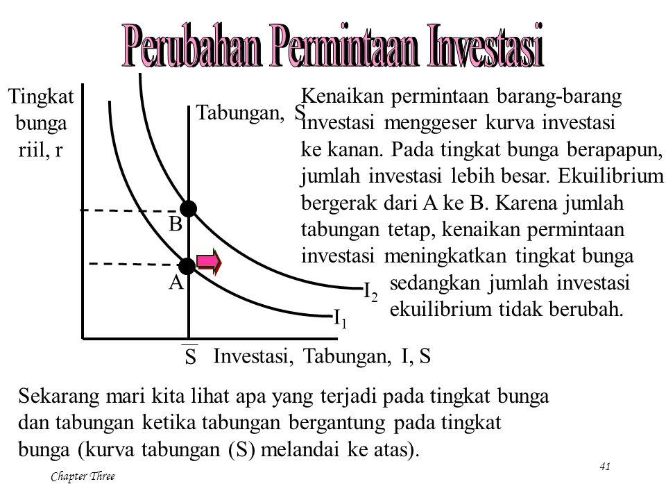 41 Chapter Three Kenaikan permintaan barang-barang investasi menggeser kurva investasi ke kanan. Pada tingkat bunga berapapun, jumlah investasi lebih