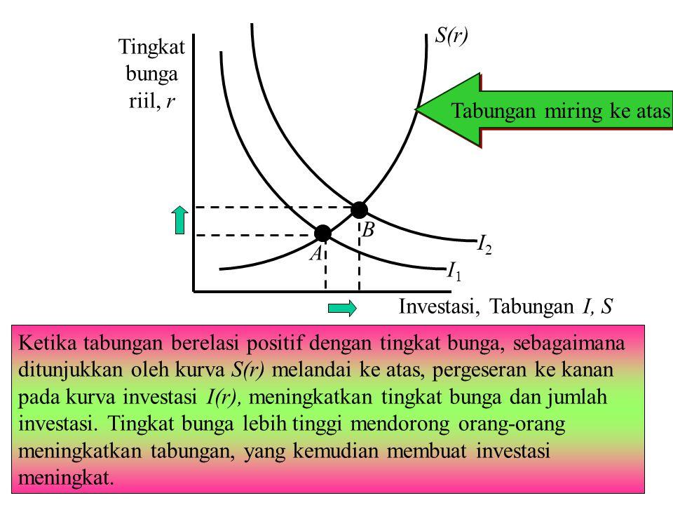 42 Chapter Three Ketika tabungan berelasi positif dengan tingkat bunga, sebagaimana ditunjukkan oleh kurva S(r) melandai ke atas, pergeseran ke kanan