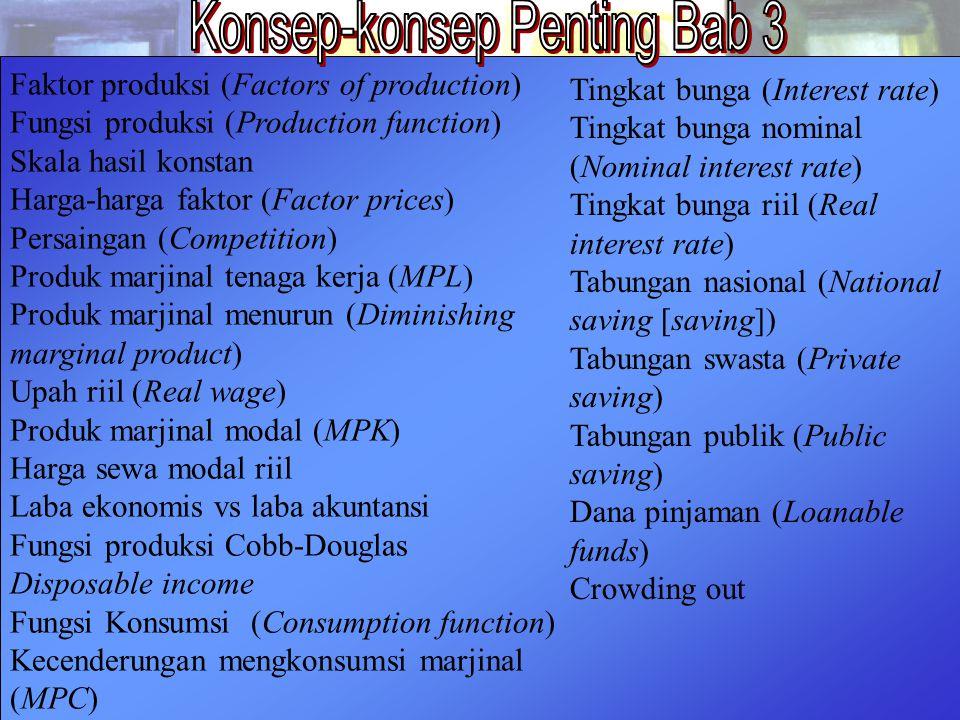 44 Chapter Three Faktor produksi (Factors of production) Fungsi produksi (Production function) Skala hasil konstan Harga-harga faktor (Factor prices)