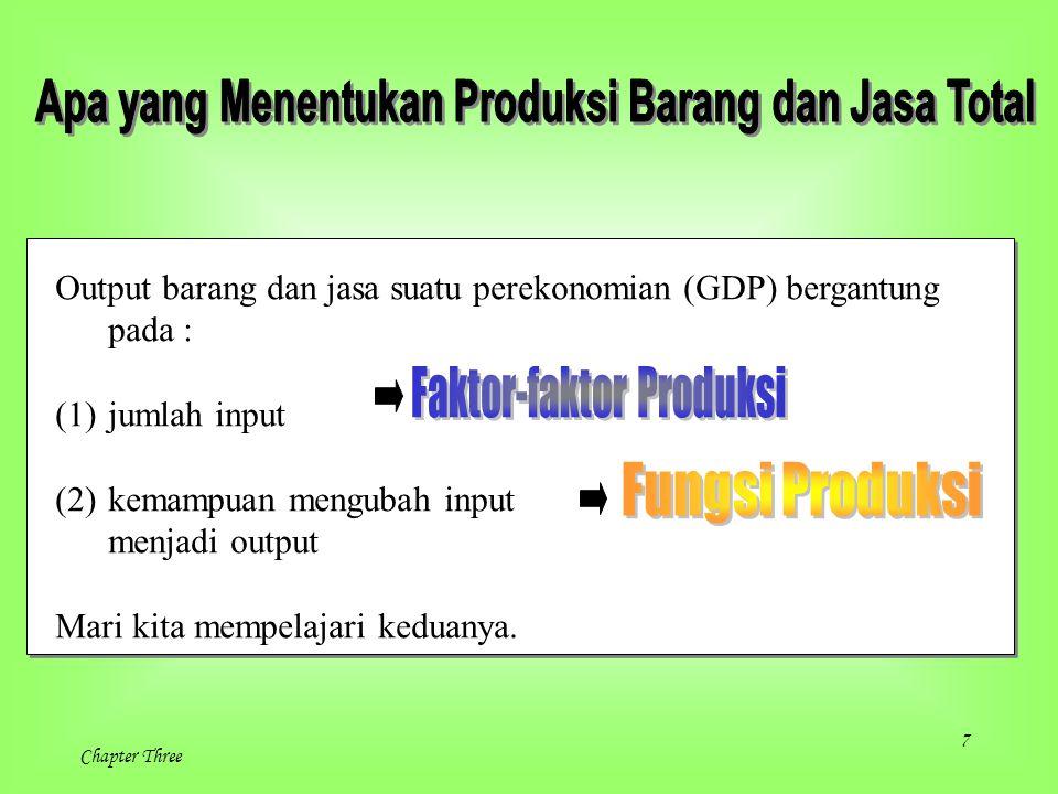 7 Chapter Three Output barang dan jasa suatu perekonomian (GDP) bergantung pada : (1)jumlah input (2)kemampuan mengubah input menjadi output Mari kita