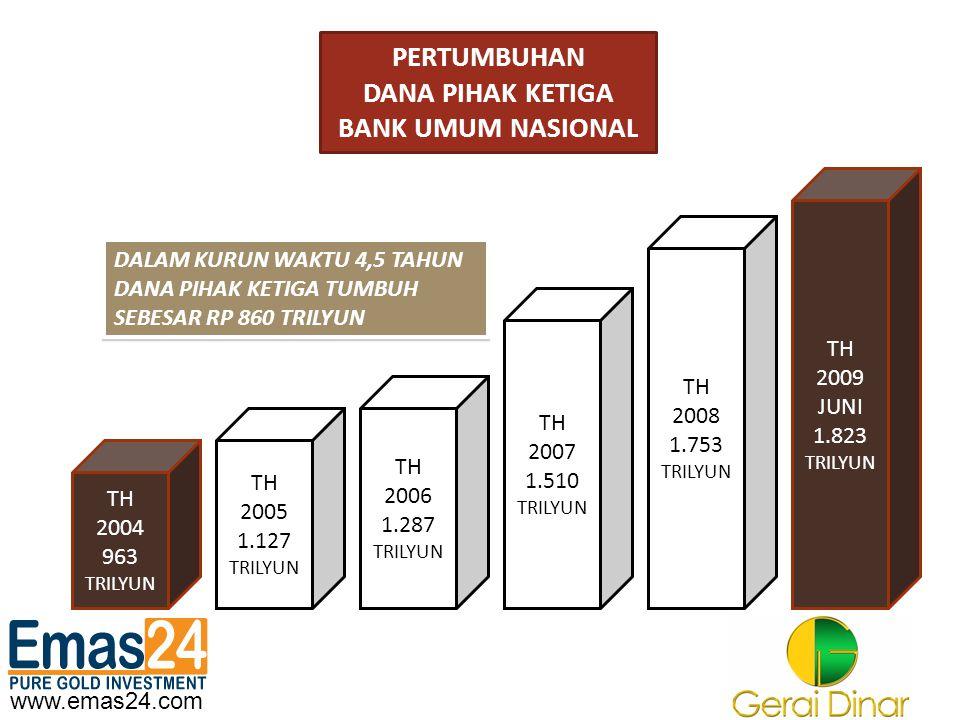 www.emas24.com PERTUMBUHAN DANA PIHAK KETIGA BANK UMUM NASIONAL TH 2004 963 TRILYUN TH 2005 1.127 TRILYUN TH 2006 1.287 TRILYUN TH 2009 JUNI 1.823 TRI