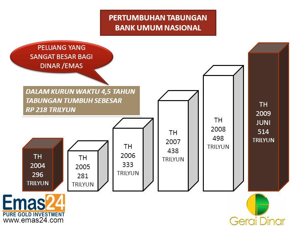 www.emas24.com PERTUMBUHAN TABUNGAN BANK UMUM NASIONAL TH 2004 296 TRILYUN TH 2005 281 TRILYUN TH 2006 333 TRILYUN TH 2009 JUNI 514 TRILYUN TH 2007 43