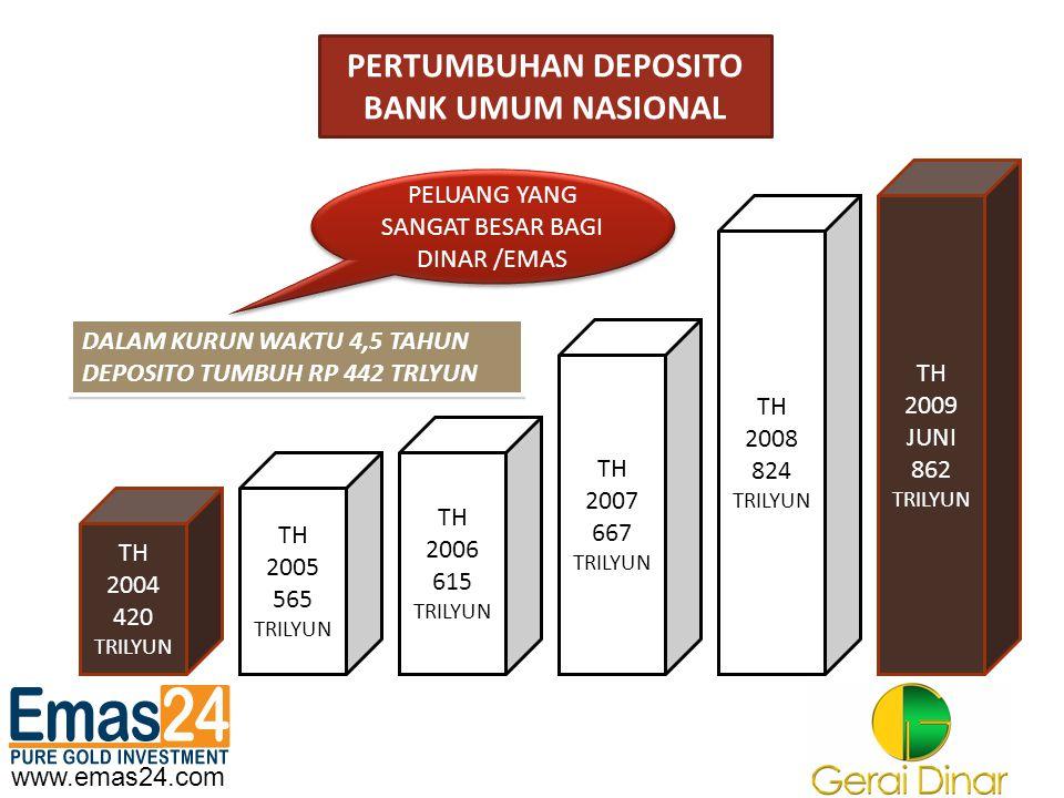 www.emas24.com PERTUMBUHAN DEPOSITO BANK UMUM NASIONAL TH 2004 420 TRILYUN TH 2005 565 TRILYUN TH 2006 615 TRILYUN TH 2009 JUNI 862 TRILYUN TH 2007 66
