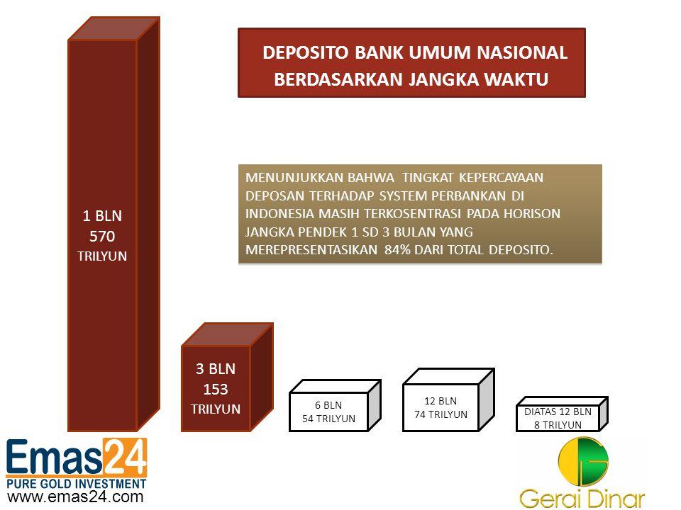www.emas24.com DEPOSITO BANK UMUM NASIONAL BERDASARKAN JANGKA WAKTU 1 BLN 570 TRILYUN 3 BLN 153 TRILYUN 6 BLN 54 TRILYUN 12 BLN 74 TRILYUN DIATAS 12 B