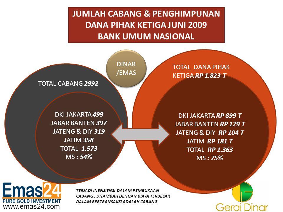 www.emas24.com JUMLAH CABANG & PENGHIMPUNAN DANA PIHAK KETIGA JUNI 2009 BANK UMUM NASIONAL DINAR /EMAS DINAR /EMAS DKI JAKARTA 499 JABAR BANTEN 397 JA