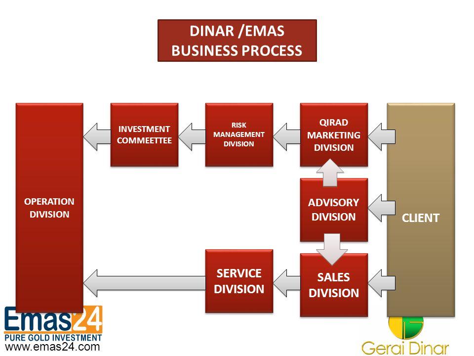 www.emas24.com DINAR /EMAS BUSINESS PROCESS CLIENT CLIENT RISK MANAGEMENT DIVISION RISK MANAGEMENT DIVISION INVESTMENT COMMEETTEE INVESTMENT COMMEETTE