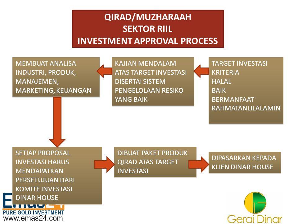 www.emas24.com QIRAD/MUZHARAAH SEKTOR RIIL INVESTMENT APPROVAL PROCESS TARGET INVESTASI KRITERIA HALAL BAIK BERMANFAAT RAHMATANLILALAMIN TARGET INVEST