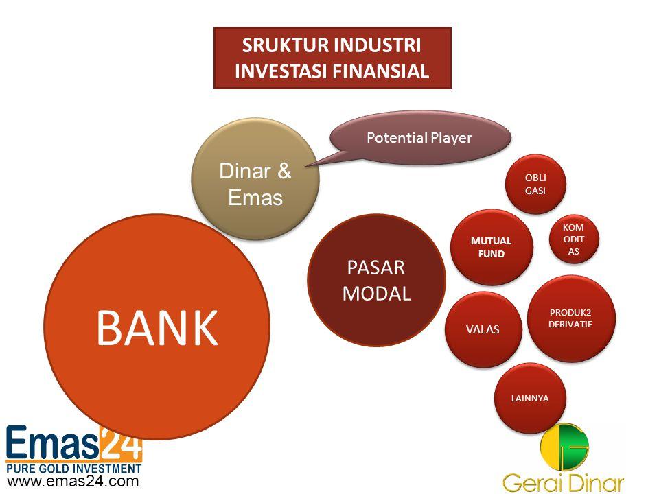 www.emas24.com SRUKTUR INDUSTRI INVESTASI FINANSIAL BANK PASAR MODAL MUTUAL FUND OBLI GASI VALAS KOM ODIT AS PRODUK2 DERIVATIF LAINNYA Potential Playe