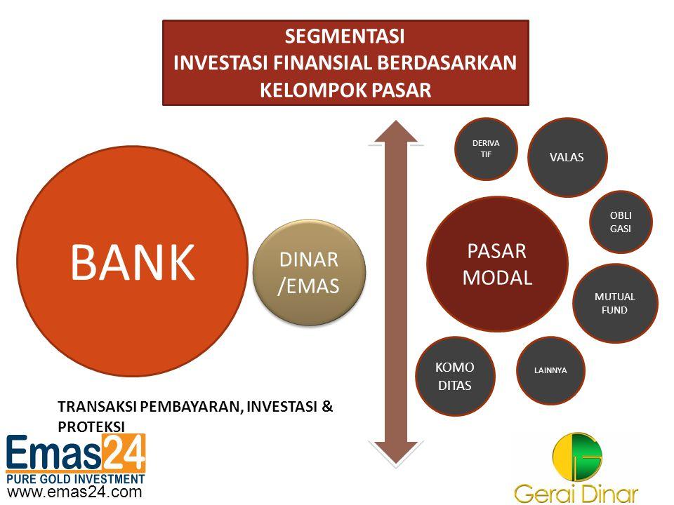 www.emas24.com TARGET SEGMEN ASSET & LIABILITY BANK PER 30 JUNI 2009 DANA PIHAK KETIGA BANK RP 1.887 T (BANK UMUM, SYARIAH & BPR) DINAR /EMAS DINAR /EMAS PASAR DINAR /EMAS = DANA PIHAK KETIGA PERBANKAN PASAR DINAR /EMAS = DANA PIHAK KETIGA PERBANKAN