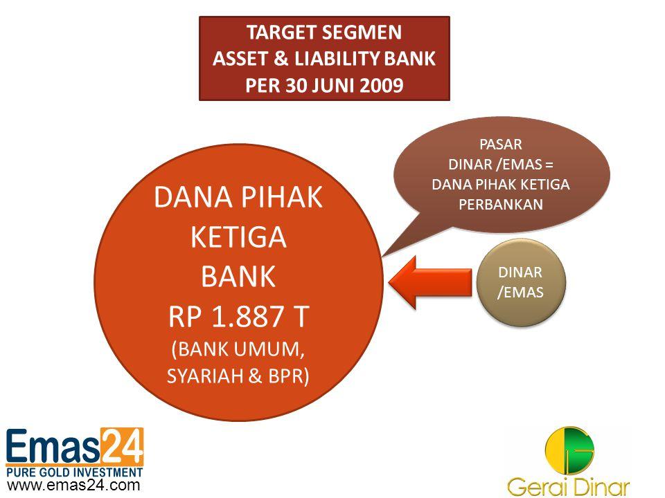 www.emas24.com TARGET SEGMEN BERDASARKAN JENIS BANK BANK UMUM RP 1.823 TRILYUN MARKET SHARE : 96,6% BANK UMUM RP 1.823 TRILYUN MARKET SHARE : 96,6% BANK SYARIAH 42 T MS : 2,2% BPR 22 T MS : 1,2% DINAR /EMAS DINAR /EMAS TARGET DINAR/EMAS BANK UMUM NASIONAL TARGET DINAR/EMAS BANK UMUM NASIONAL