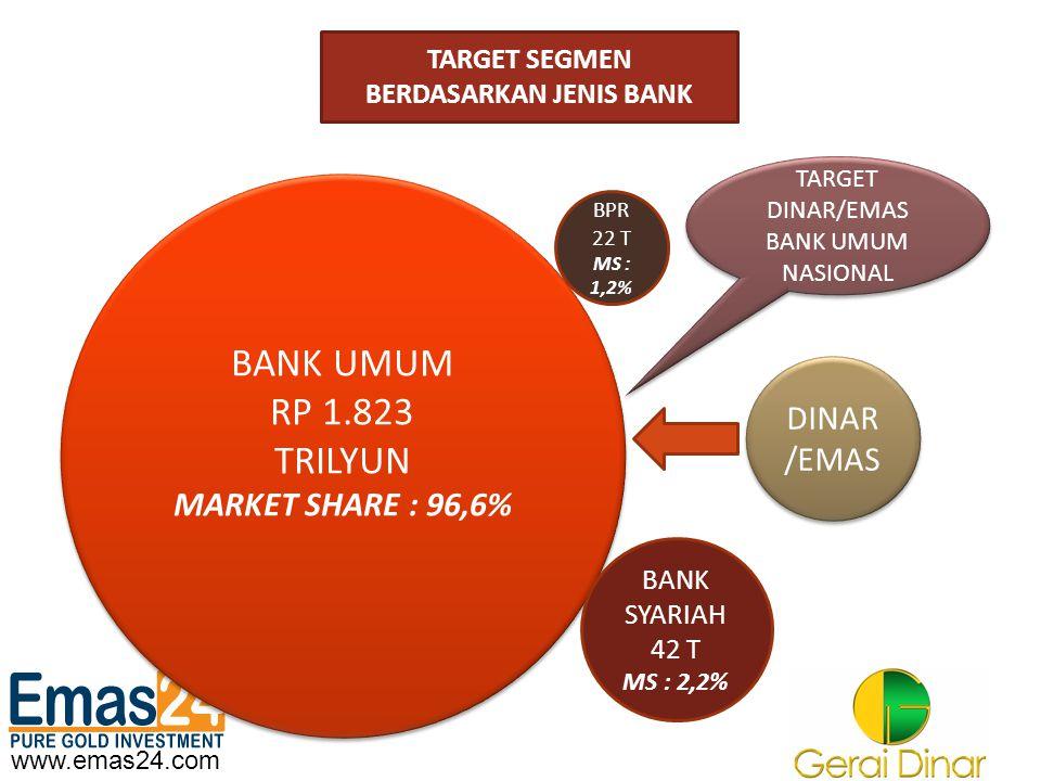 www.emas24.com TARGET SEGMEN BERDASARKAN JENIS BANK BANK UMUM RP 1.823 TRILYUN MARKET SHARE : 96,6% BANK UMUM RP 1.823 TRILYUN MARKET SHARE : 96,6% BA
