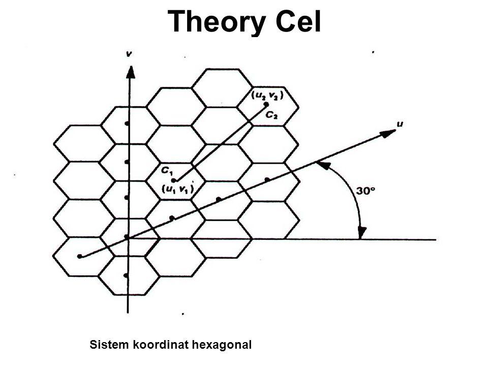 Theory Cel Sistem koordinat hexagonal
