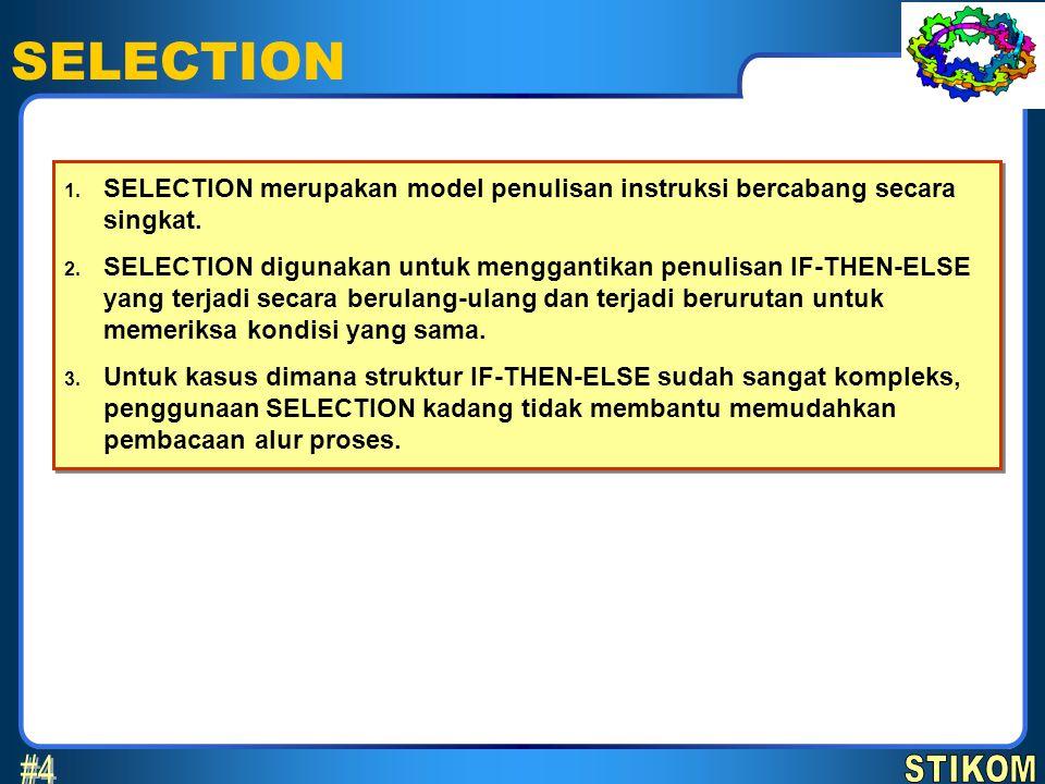 SELECTION 1. SELECTION merupakan model penulisan instruksi bercabang secara singkat. 2. SELECTION digunakan untuk menggantikan penulisan IF-THEN-ELSE