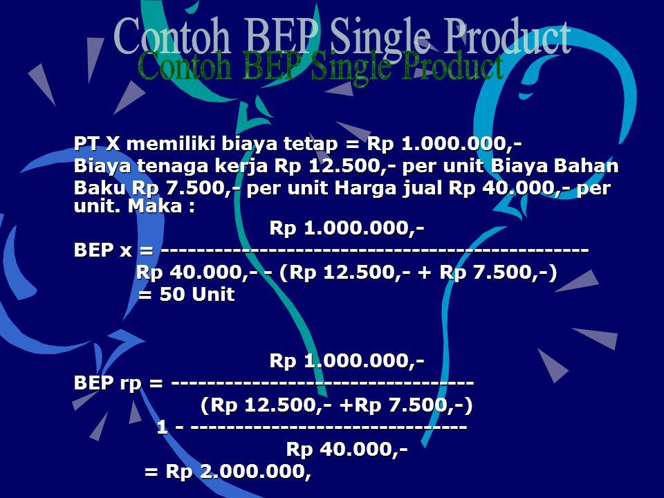 PT X memiliki biaya tetap = Rp 1.000.000,- Biaya tenaga kerja Rp 12.500,- per unit Biaya Bahan Baku Rp 7.500,- per unit Harga jual Rp 40.000,- per unit.