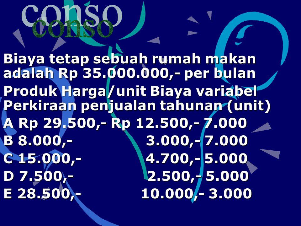 Biaya tetap sebuah rumah makan adalah Rp 35.000.000,- per bulan Produk Harga/unit Biaya variabel Perkiraan penjualan tahunan (unit) A Rp 29.500,- Rp 12.500,- 7.000 B 8.000,- 3.000,- 7.000 C 15.000,- 4.700,- 5.000 D 7.500,- 2.500,- 5.000 E 28.500,- 10.000,- 3.000