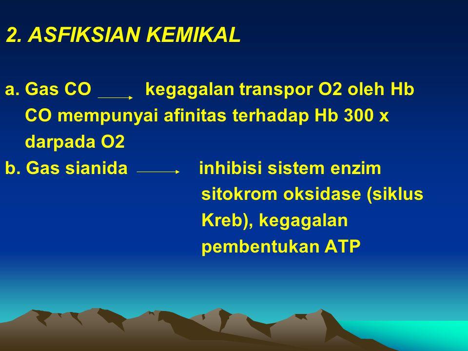 2. ASFIKSIAN KEMIKAL a. Gas CO kegagalan transpor O2 oleh Hb CO mempunyai afinitas terhadap Hb 300 x darpada O2 b. Gas sianida inhibisi sistem enzim s