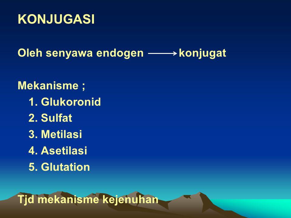 KONJUGASI Oleh senyawa endogen konjugat Mekanisme ; 1. Glukoronid 2. Sulfat 3. Metilasi 4. Asetilasi 5. Glutation Tjd mekanisme kejenuhan