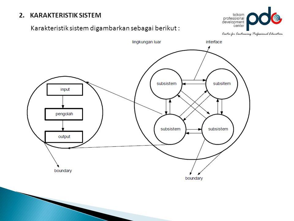 2.KARAKTERISTIK SISTEM Karakteristik sistem digambarkan sebagai berikut :