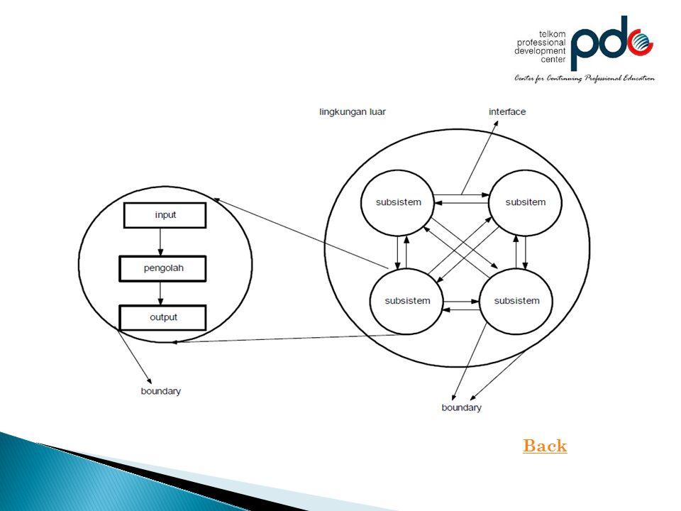Tahapan dalam menganalisis sistem : a.Definisikan masalahnya  Bagian sistem yang mana yang tidak memuaskan ?.