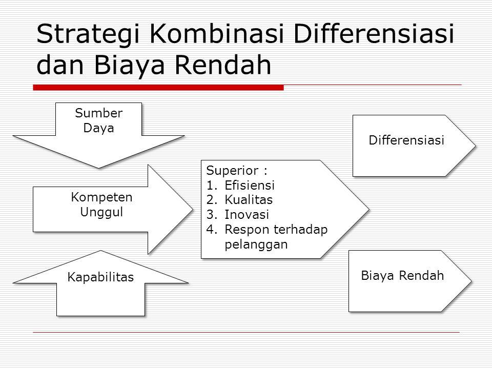 Strategi Kombinasi Differensiasi dan Biaya Rendah Sumber Daya Kapabilitas Kompeten Unggul Kompeten Unggul Superior : 1.Efisiensi 2.Kualitas 3.Inovasi 4.Respon terhadap pelanggan Superior : 1.Efisiensi 2.Kualitas 3.Inovasi 4.Respon terhadap pelanggan Differensiasi Biaya Rendah