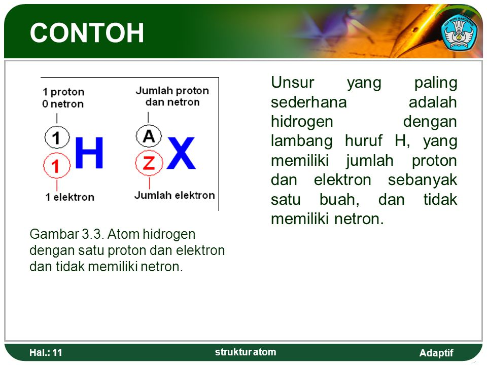 Adaptif Hal.: 11 struktur atom CONTOH Unsur yang paling sederhana adalah hidrogen dengan lambang huruf H, yang memiliki jumlah proton dan elektron sebanyak satu buah, dan tidak memiliki netron.