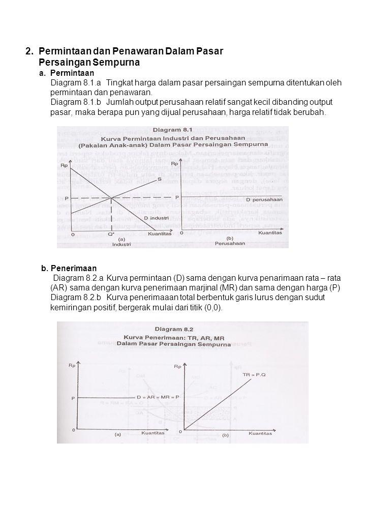 c)Jika perusahaan beroperasi dalam pasar persaingan sempurna, laba maksimum tercapai bila D = AR = MC, atau 10 – 1/2Q = 4 1/2Q = 6 Q = 12unit, maka 12 = 20 – 2P 2P = 8 P = 4 Jika perusahaan beroperasi dalam pasar persaingan sempurna: - Output yang dihasilkan adalah 12 unit atau 2 kali jumlah yang dihasilkan bila perusahaan beroperasi dalam pasar monopoli.
