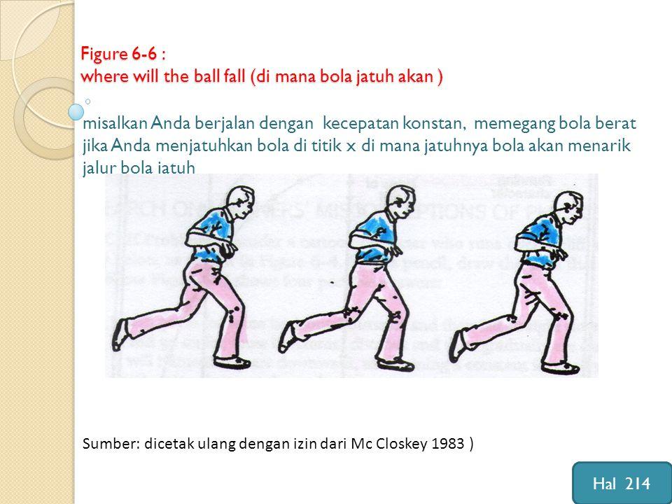 Figure 6-6 : where will the ball fall (di mana bola jatuh akan ) misalkan Anda berjalan dengan kecepatan konstan, memegang bola berat jika Anda menjatuhkan bola di titik x di mana jatuhnya bola akan menarik jalur bola jatuh Sumber: dicetak ulang dengan izin dari Mc Closkey 1983 ) Hal 214