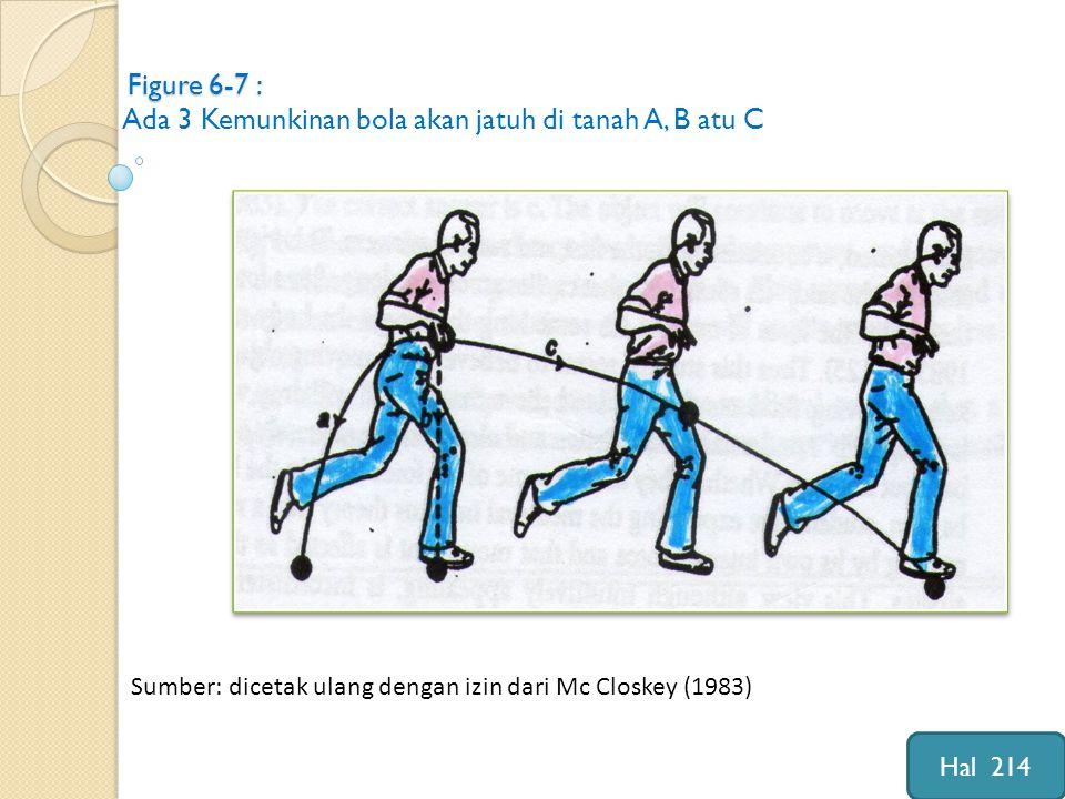 Figure 6-7 : Ada 3 Kemunkinan bola akan jatuh di tanah A, B atu C Sumber: dicetak ulang dengan izin dari Mc Closkey (1983) Hal 214