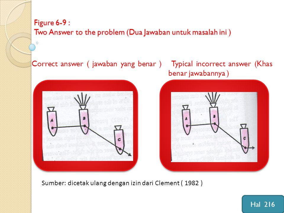 Figure 6-9 : Two Answer to the problem (Dua Jawaban untuk masalah ini ) Correct answer ( jawaban yang benar ) Typical incorrect answer (Khas benar jawabannya ) Sumber: dicetak ulang dengan izin dari Clement ( 1982 ) Hal 216