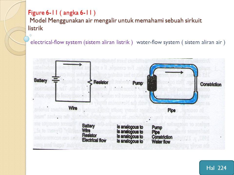 Figure 6-11 ( angka 6-11 ) Model Menggunakan air mengalir untuk memahami sebuah sirkuit listrik electrical-flow system (sistem aliran listrik ) water-flow system ( sistem aliran air ) Hal 224