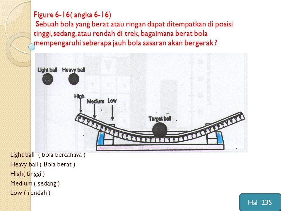 Figure 6-16( angka 6-16) Sebuah bola yang berat atau ringan dapat ditempatkan di posisi tinggi, sedang, atau rendah di trek, bagaimana berat bola mempengaruhi seberapa jauh bola sasaran akan bergerak .