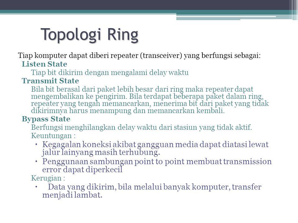Topologi Ring Tiap komputer dapat diberi repeater (transceiver) yang berfungsi sebagai: Listen State Tiap bit dikirim dengan mengalami delay waktu Transmit State Bila bit berasal dari paket lebih besar dari ring maka repeater dapat mengembalikan ke pengirim.