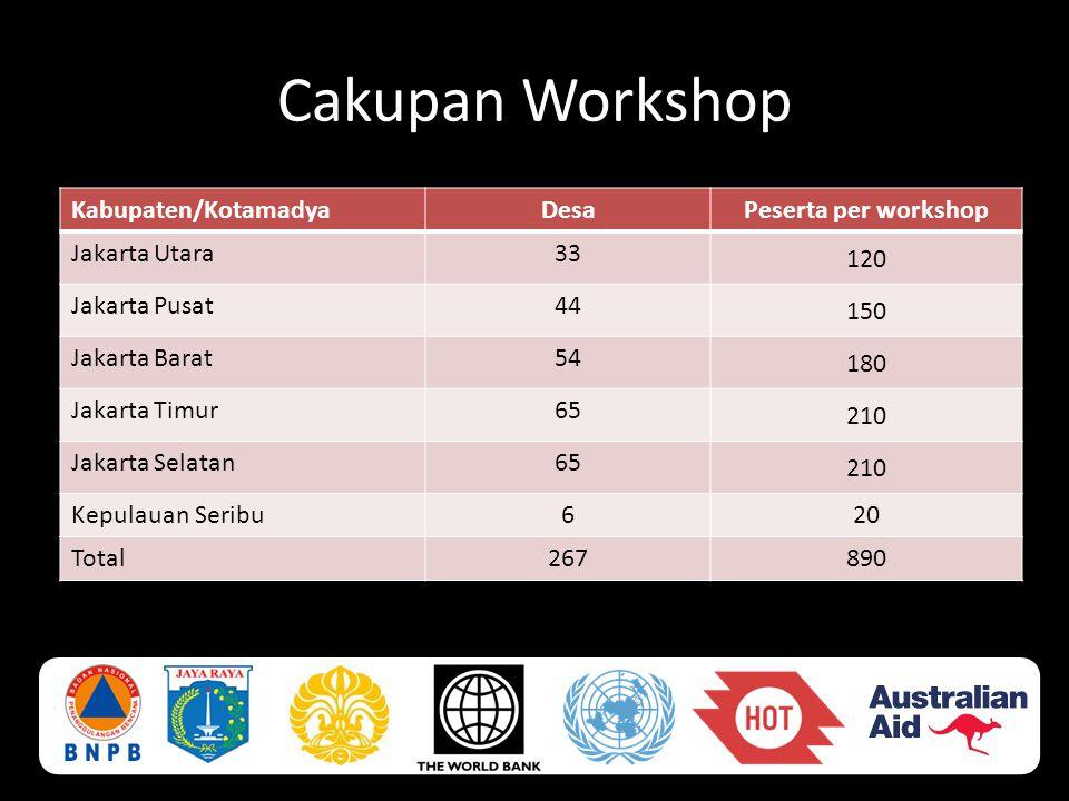 Cakupan Workshop Kabupaten/KotamadyaDesaPeserta per workshop Jakarta Utara33 120 Jakarta Pusat44 150 Jakarta Barat54 180 Jakarta Timur65 210 Jakarta S