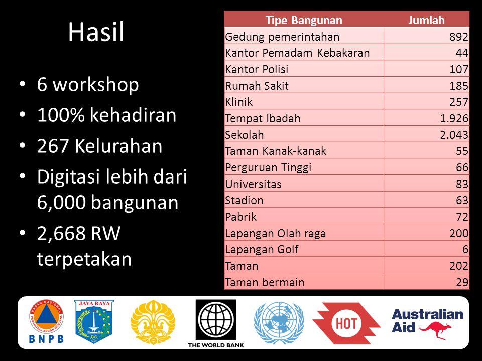 Hasil • 6 workshop • 100% kehadiran • 267 Kelurahan • Digitasi lebih dari 6,000 bangunan • 2,668 RW terpetakan