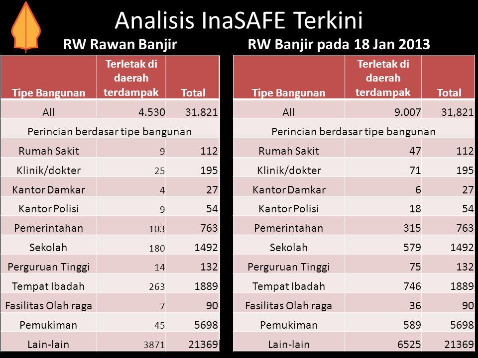 Analisis InaSAFE Terkini RW Rawan Banjir RW Banjir pada 18 Jan 2013 PendudukTerkena Dampak Total Jumlah Laki-Laki2.326.0005.237.000 Perempuan2.172.000
