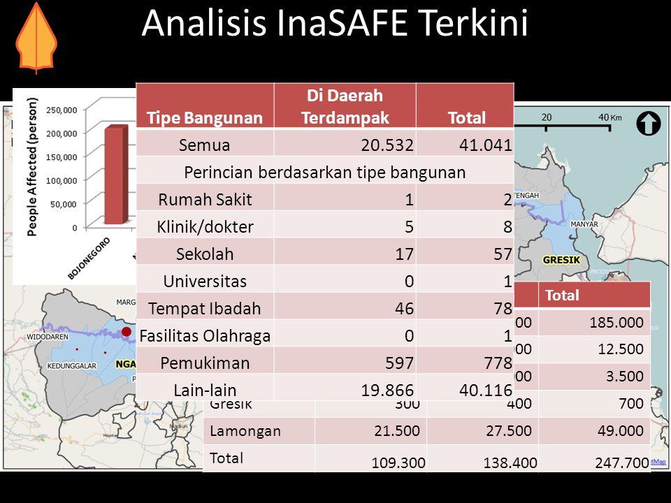 Analisis InaSAFE Terkini KabupatenLaki-LakiPerempuanTotal Bojonegoro80.500101.500185.000 Ngawi5.5007.00012.500 Tuban1.5002.0003.500 Gresik300400700 La