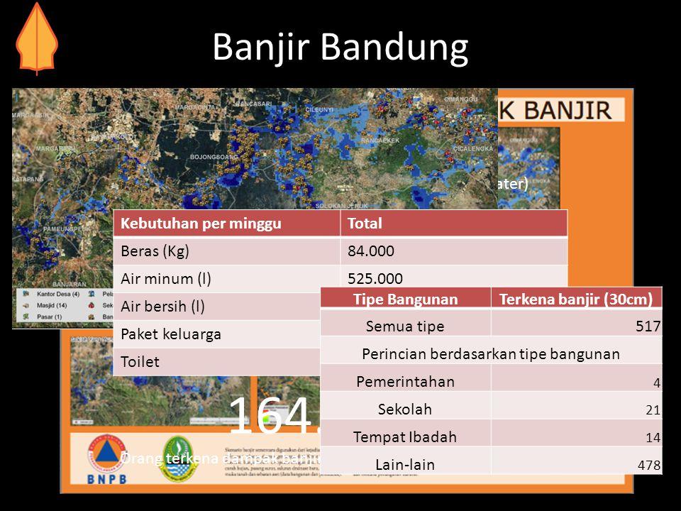 Banjir Bandung 30,000 People need evacuating (in more than 1 m of water) 164.000 Orang terkena dampak banjir (ketinggian air diatas 20cm) Kebutuhan pe