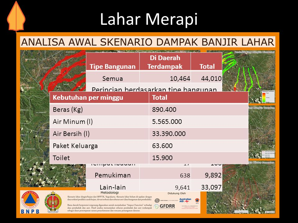 Lahar Merapi 318,000 People need evacuating (within Lahar area) Tipe Bangunan Di Daerah Terdampak Total Semua10,46444,010 Perincian berdasarkan tipe b
