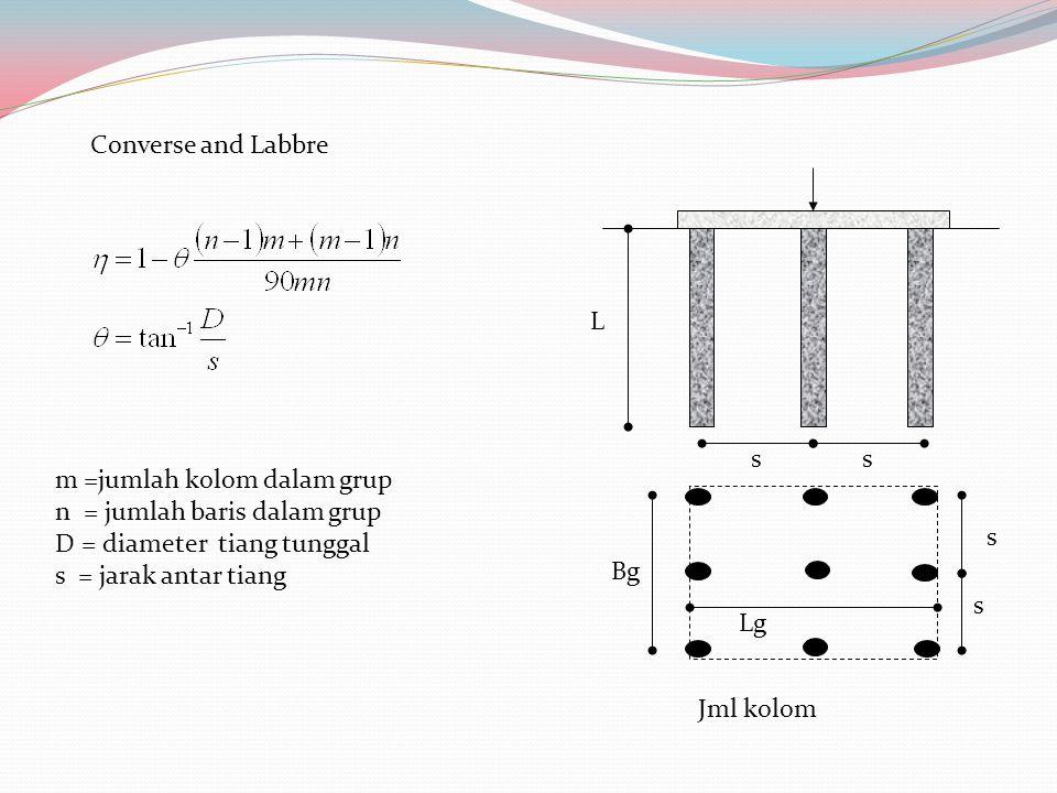 Converse and Labbre L s s ss BgBg LgLg m =jumlah kolom dalam grup n = jumlah baris dalam grup D = diameter tiang tunggal s = jarak antar tiang Jml kolom