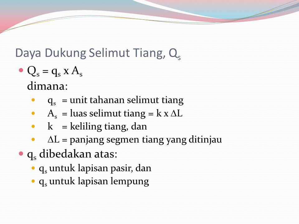 Daya Dukung Selimut Tiang, Q s  Q s = q s x A s dimana:  q s = unit tahanan selimut tiang  A s = luas selimut tiang = k x  L  k= keliling tiang, dan   L= panjang segmen tiang yang ditinjau  q s dibedakan atas:  q s untuk lapisan pasir, dan  q s untuk lapisan lempung