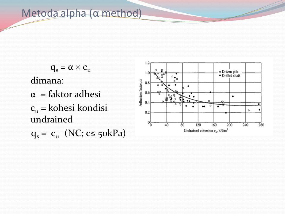 Metoda alpha (α method) q s = α  c u dimana: α = faktor adhesi c u = kohesi kondisi undrained q s = c u (NC; c≤ 50kPa)