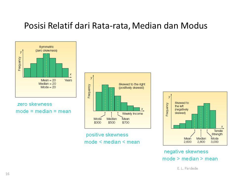 16 Posisi Relatif dari Rata-rata, Median dan Modus E. L. Pardede
