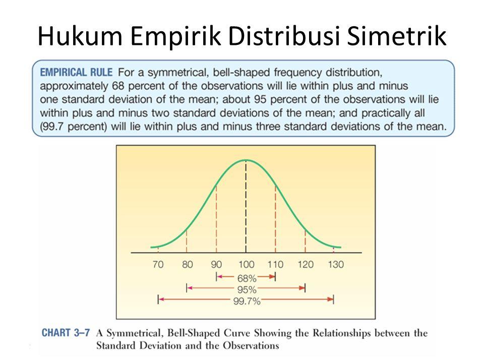 27 Hukum Empirik Distribusi Simetrik 12/09/2012 E. L. Pardede