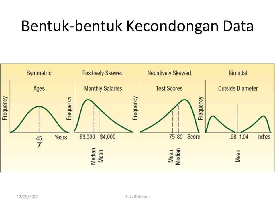 29 Bentuk-bentuk Kecondongan Data 12/09/2012E. L. Pardede