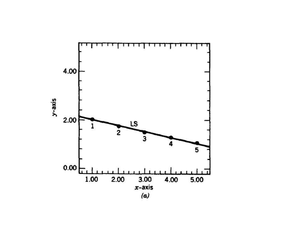 Misalkan terdapat kesalahan penulisan y4, maka titik (x4,y4) akan terletak jauh dari garis idealnya.